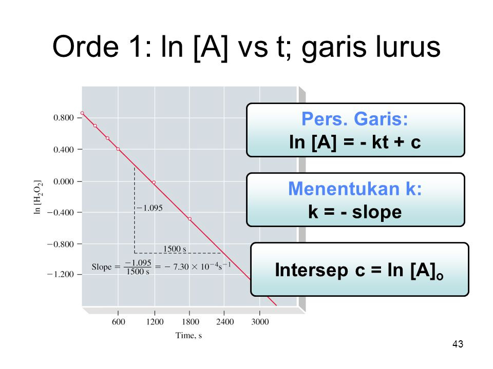 Orde 1: ln [A] vs t; garis lurus